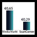 foto's digitaliseren, foto's scannen, foto digitaliseren, prijzen vergelijk