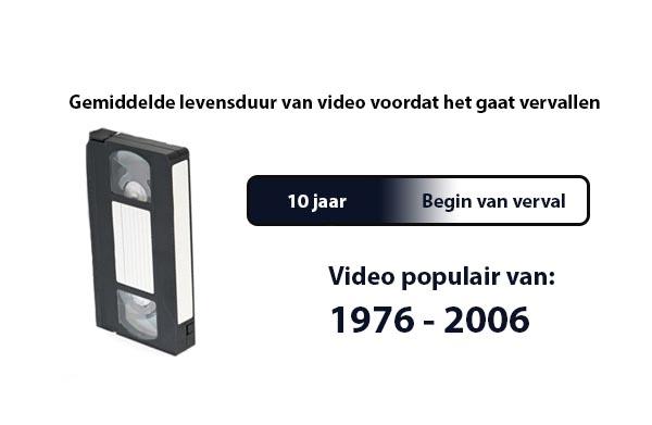 verval van video over de jaren