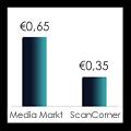 negatieven digitaliseren, negatieven scannen, fotonegatieven digitaliseren, prijzen vergelijk